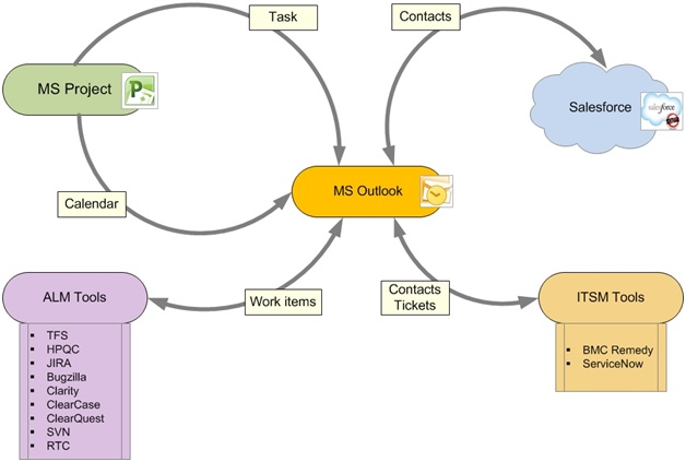 Integration between MS Outlook and MS Project and ALM Tools