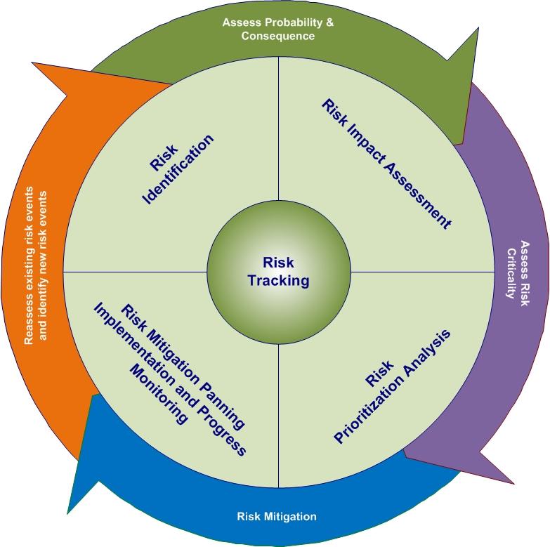 Risk Management Techniques in Kovair