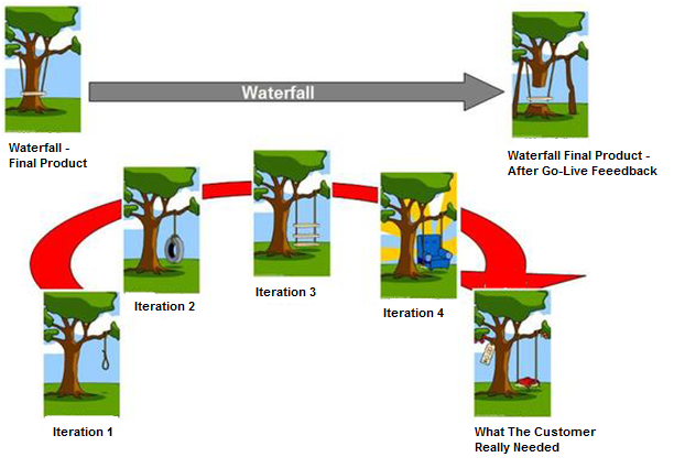 Various phases of iterative development