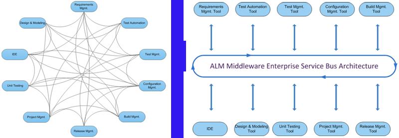 ALM Integration Platform Comparison