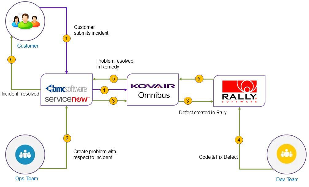 BMC Remedy and Rally Integration