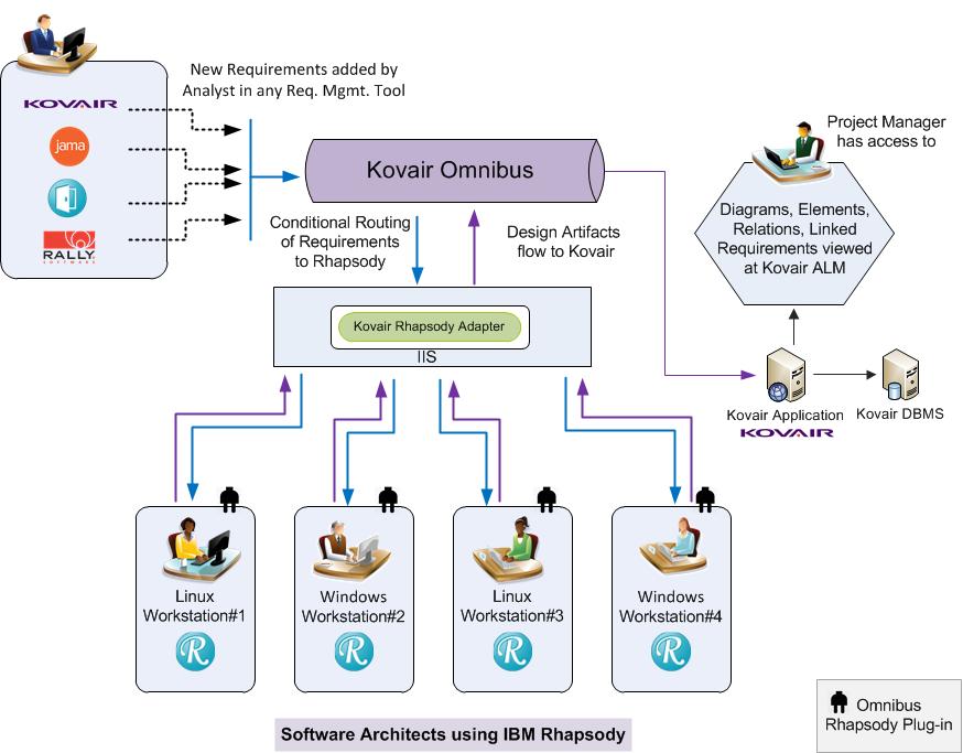 IBM Rhapsody Integration with Kovair