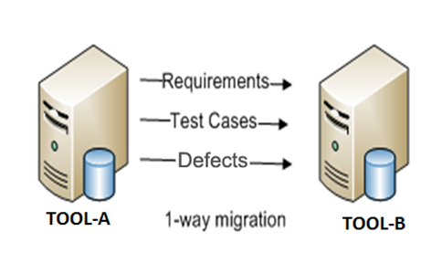 One Way Tool Migration
