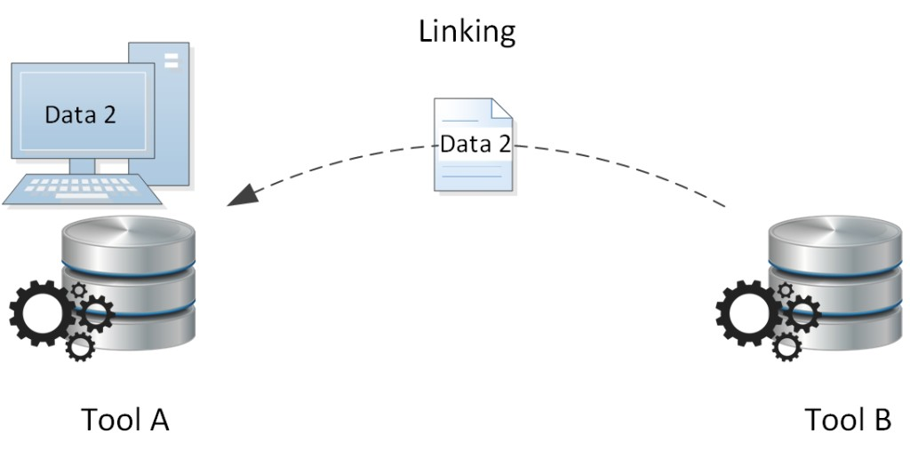 Data 2 Linking between Tools