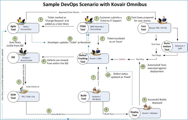 DevOps scenario implementation