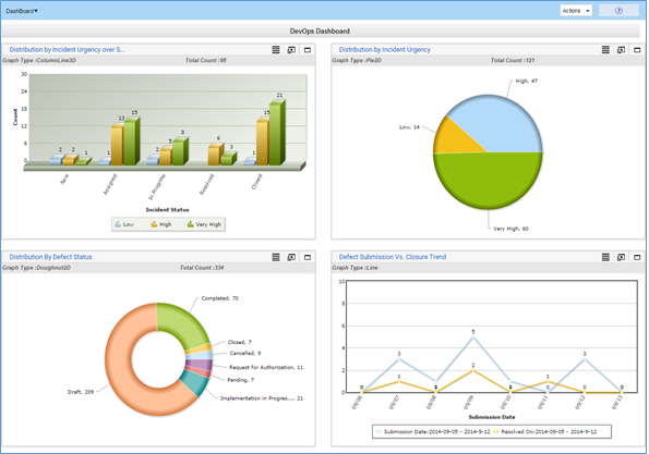 Sample Kovair Reports and Dashboards