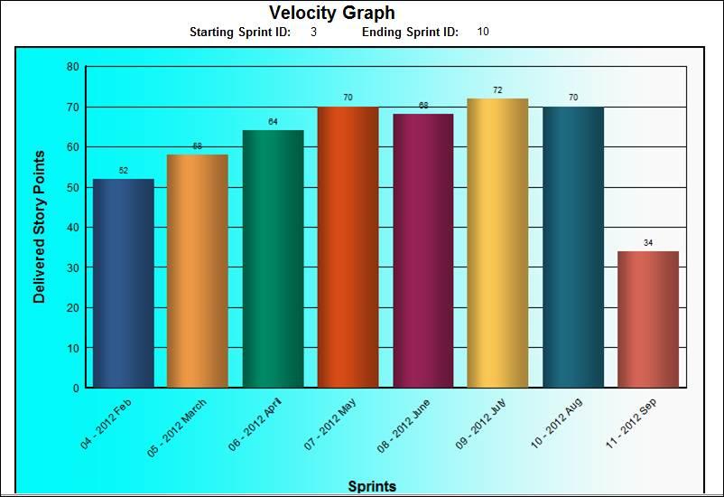 Velocity-chart