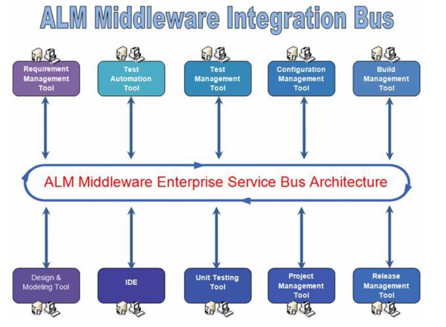 ALM Middleware