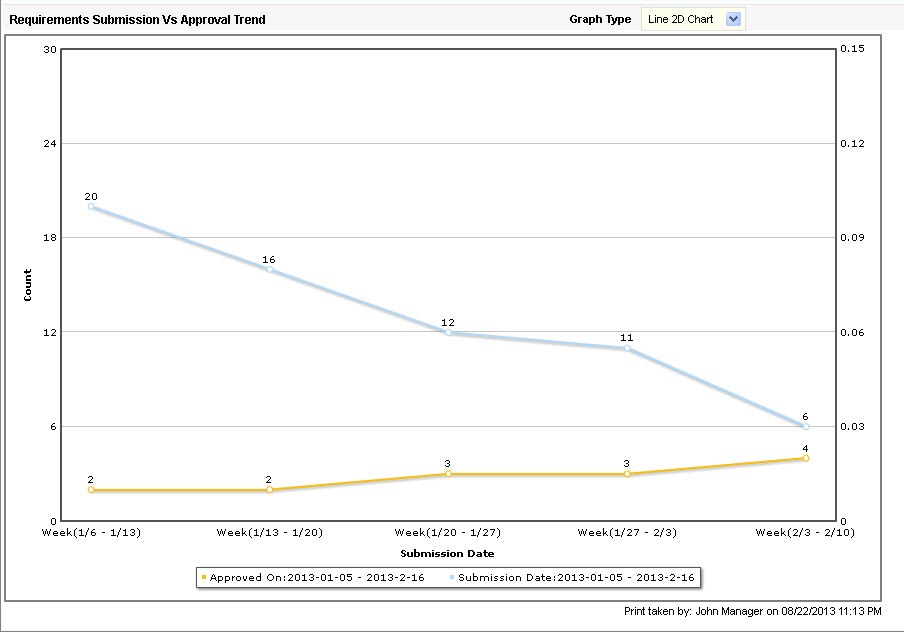 Submission and Approval Trends