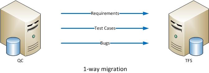 1-way migration