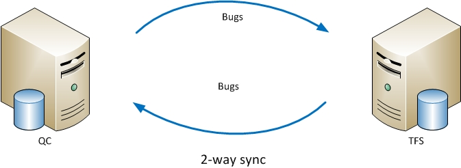 2-way Sync