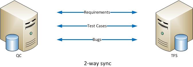 2-way Sync2