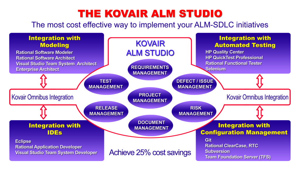 Integrated ALM Framework with ALM Studio