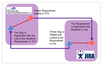JIRA and TFS Integration Scenario