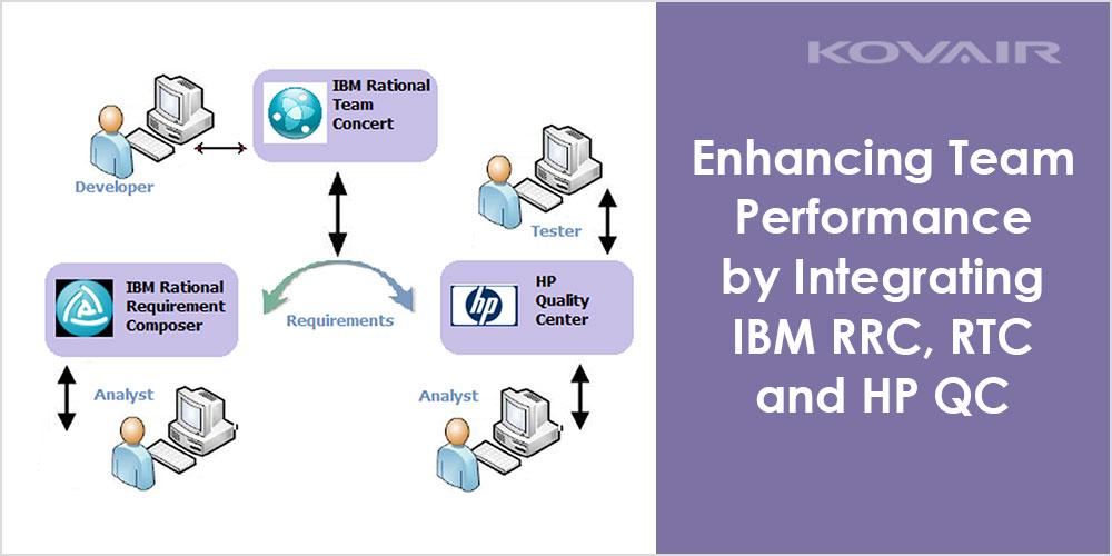 Integrating IBM RRC, RTC and HP QC