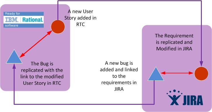 RTC JIRA integration with Kovair