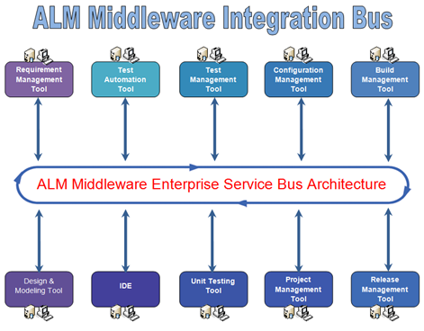 Integration through Enterprise Service Bus