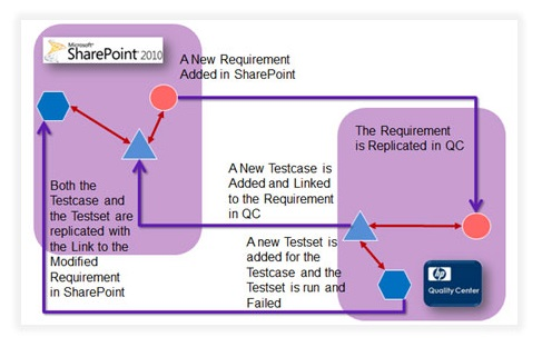 SharePoint and QC Integration