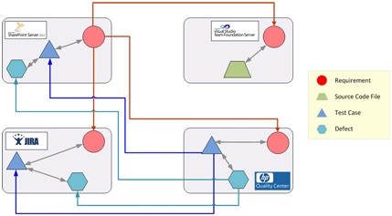 TFS with SharePoint, QC and JIRA Integration