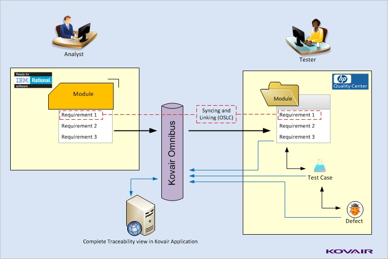 RRC integration with HP QC