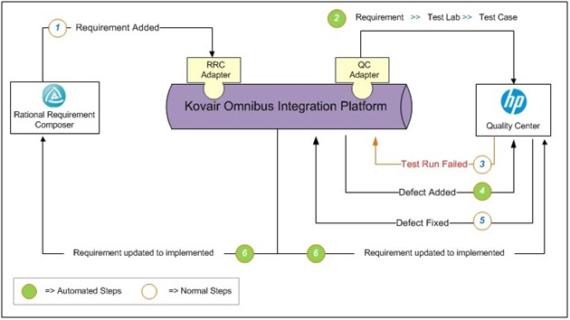 Process Automation between HPQC and RRC