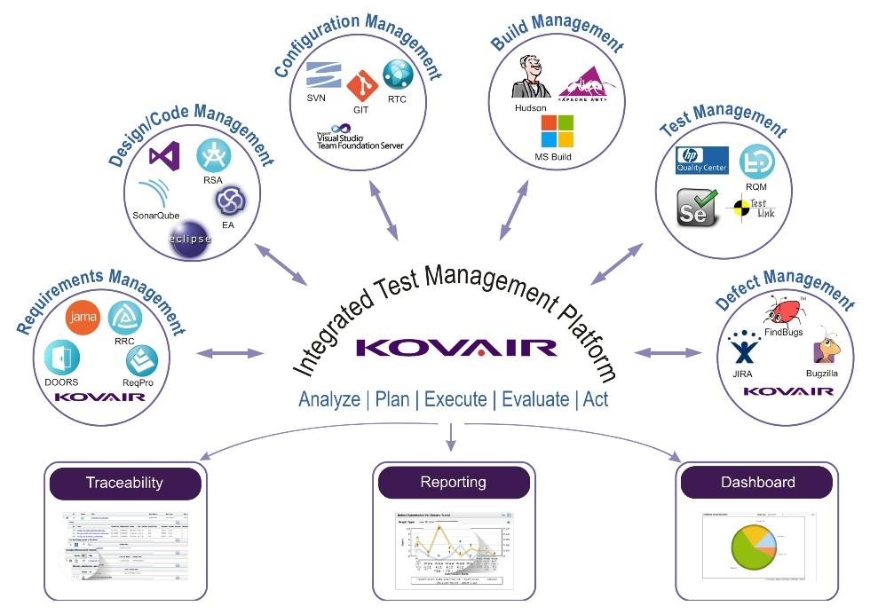 Integrated Test Management