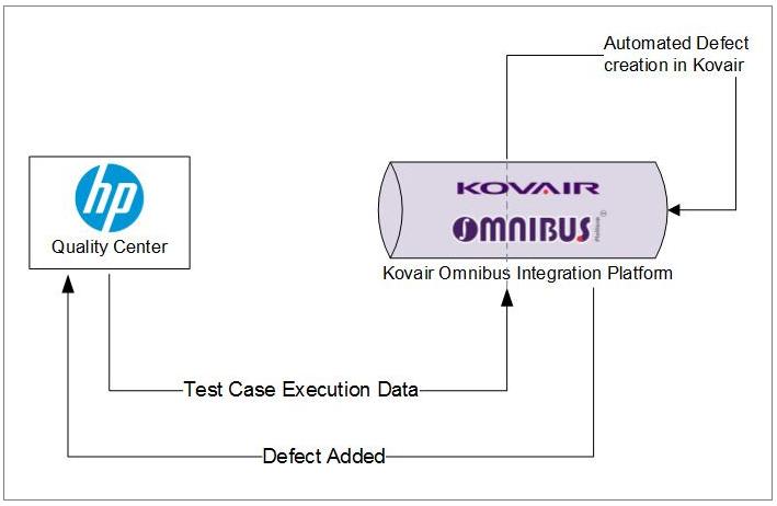 QC and Kovair Omnibus integration