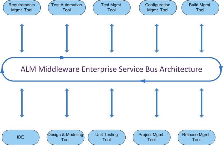 Kovair ALM Middleware - Enterprise Service Bus Architecture