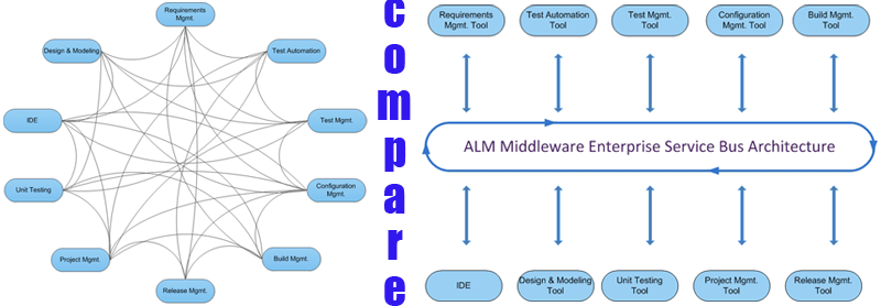ALM Integration Platform Comparison