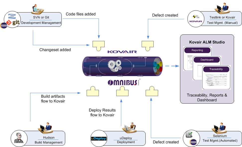 Continuous Integration using Kovair Omnibus