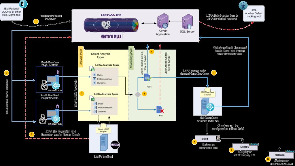 Kovair LDRA Integration Flow