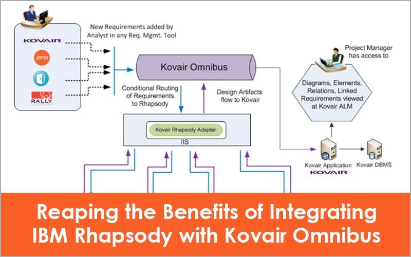 Integrating IBM Rhapsody with Kovair Omnibus