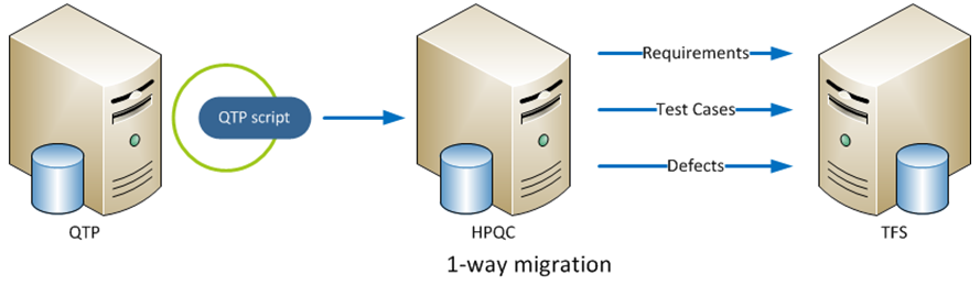 HP QC and QTP to TFS One Way Migration