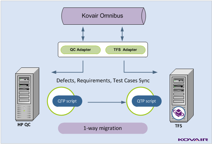 QTP scripts migrating to TFS