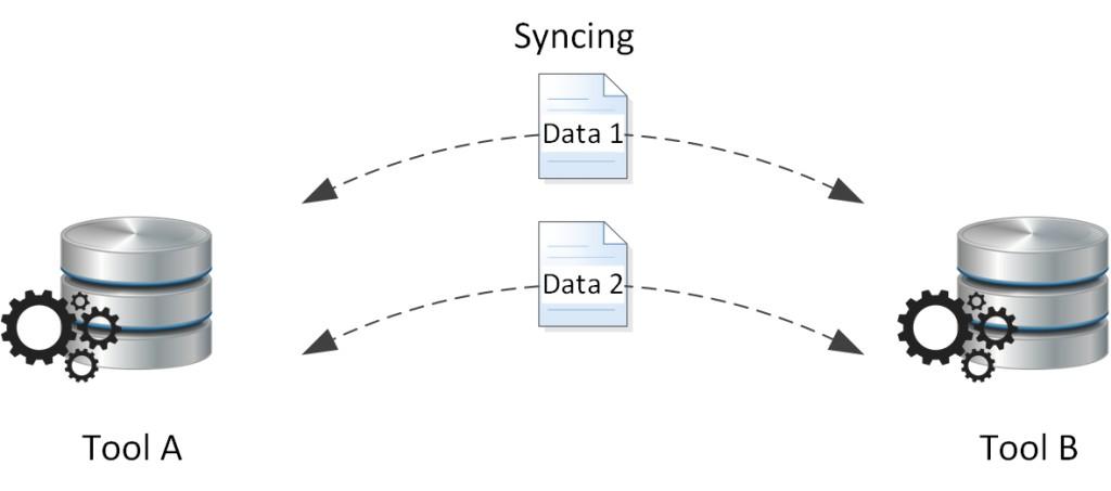 Data Syncing between Tools