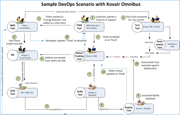 achieve devops by integrating your existing tools through omnibus