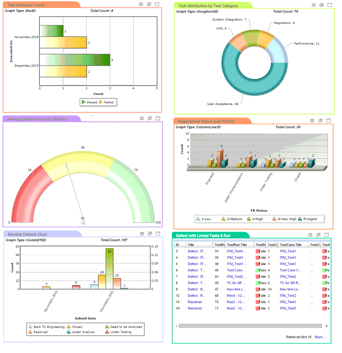 Reports and Dashboards Testing Progress