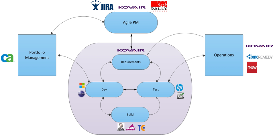 Kovair iTM supporting DevOps