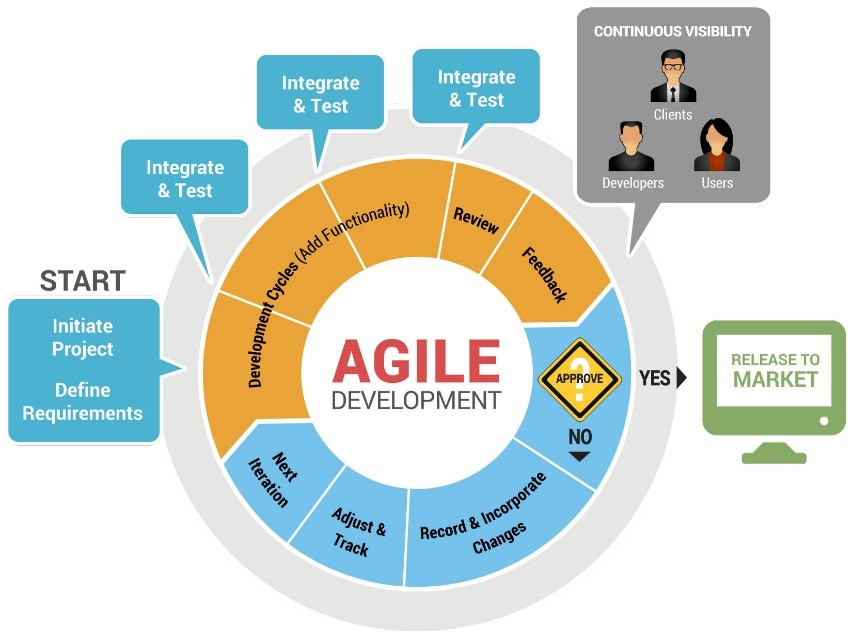 Agile-Development-Cycle