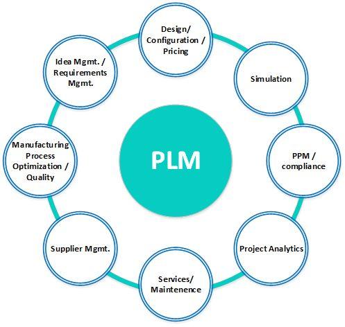 ALm PLM Integrations