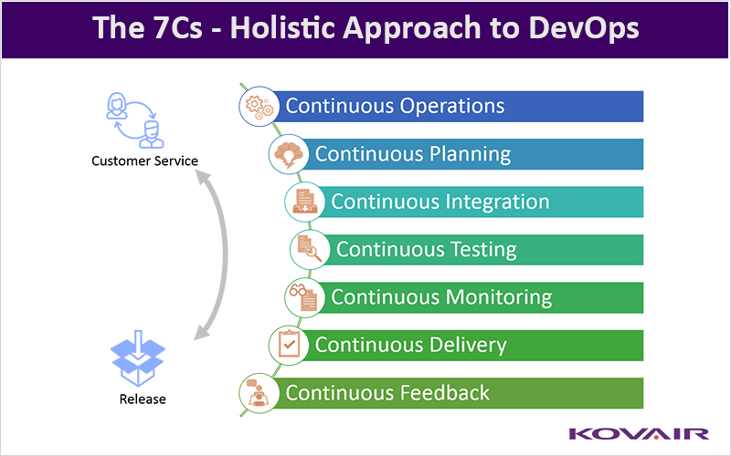 The 7Cs – Holistic Approach To DevOps