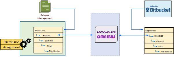 How Kovair Omnibus Integration works with Bitbucket