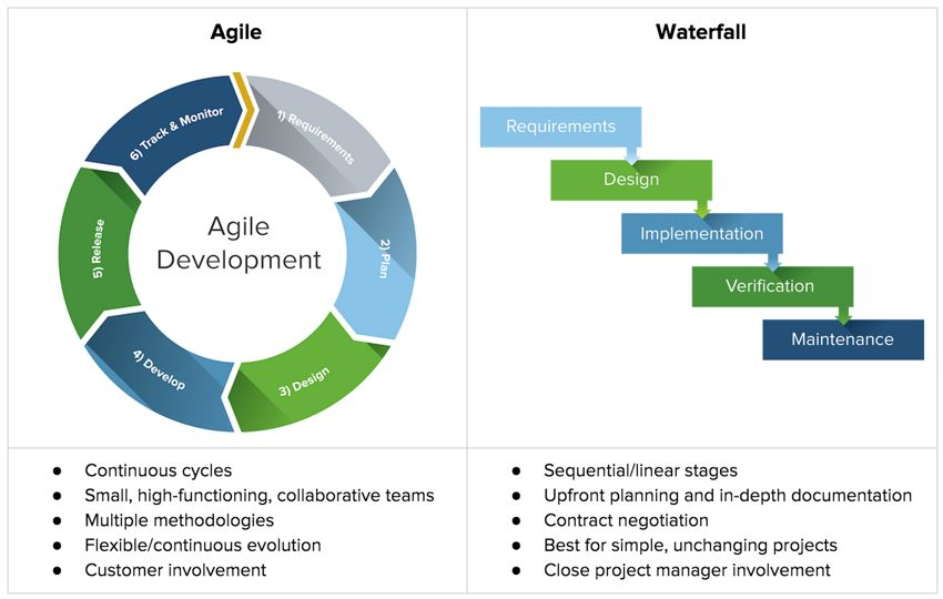 Agile vs Waterfall Methods comparison