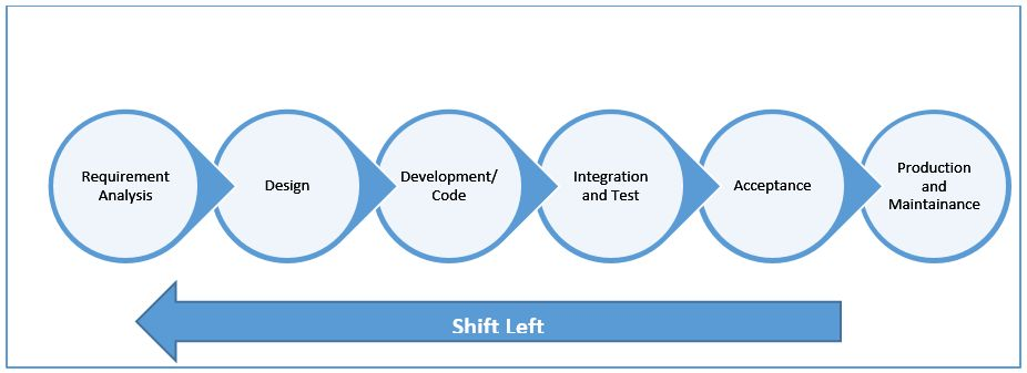 Shift Left philosophy for SDLC phases