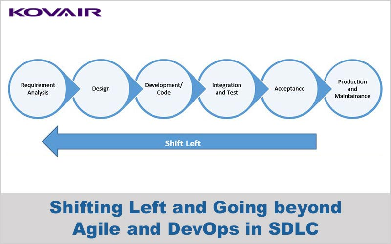 Shifting Left and Going beyond Agile and DevOps in SDLC