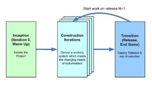 Understanding the Role of QA at Every Stage of a Basic Agile Lifecycle