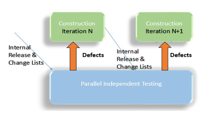 Parallel Independent Tests