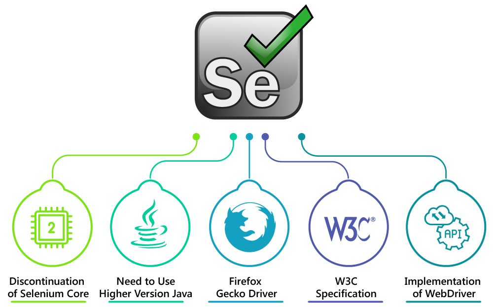 Selenium 3 0 - New Boost in Software Testing Automation - Kovair Blog