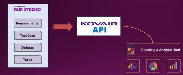 Kovair API