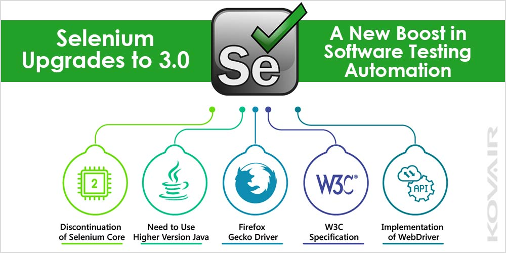 Selenium 3 0 - New Boost in Software Testing Automation